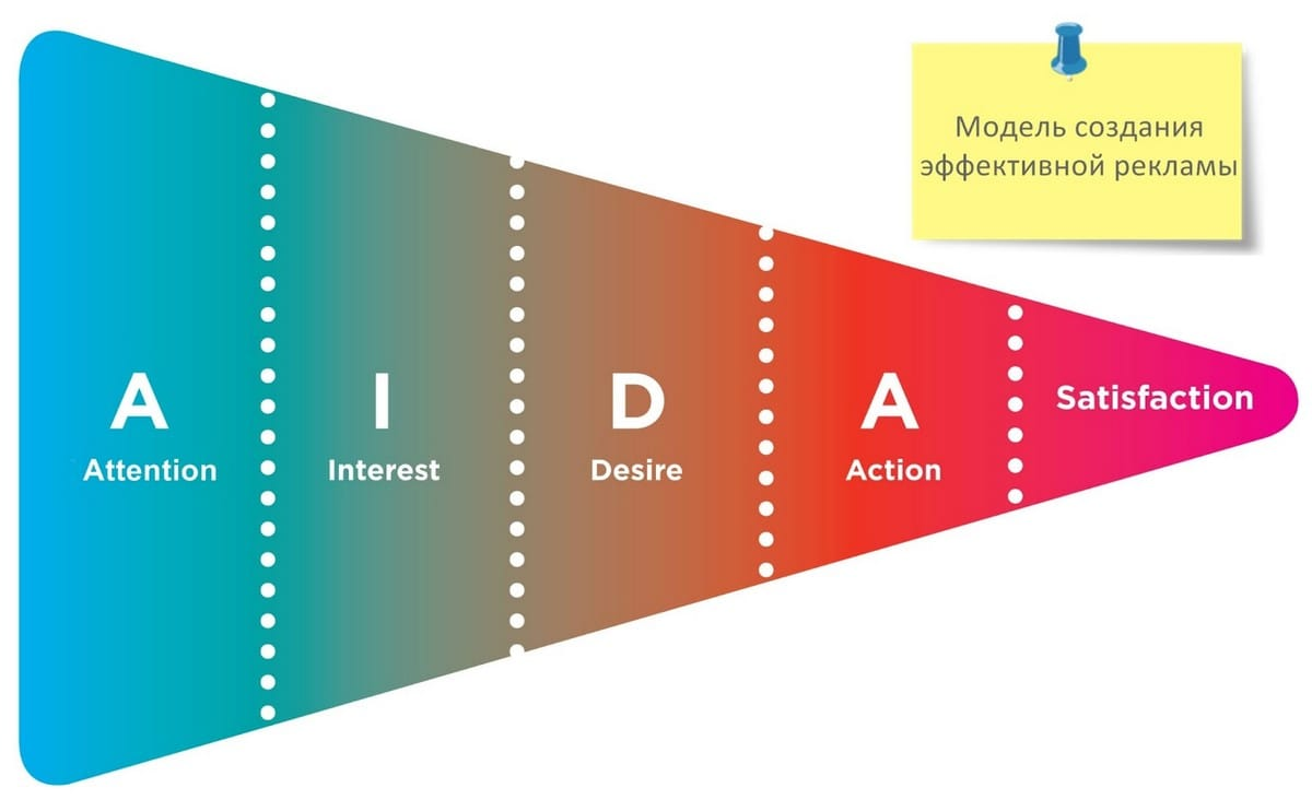 AIDAS theory - 2