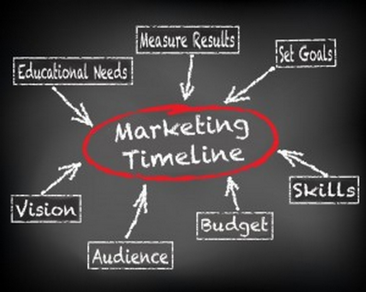 Marketing timeline - 1