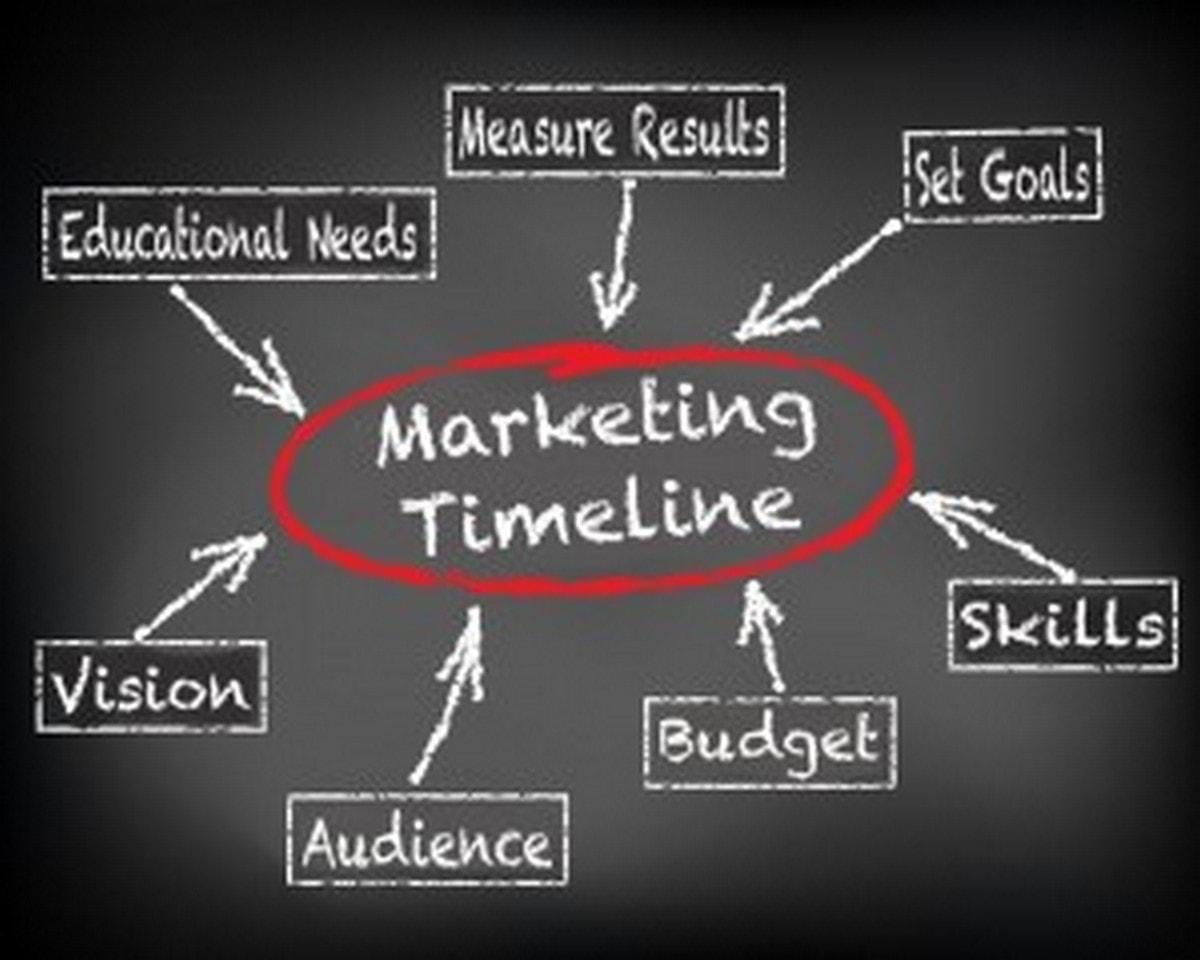 Marketing timeline – How marketing developed over time
