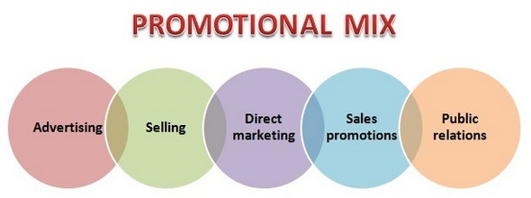 Promotional mix – What are the different types of promotions?