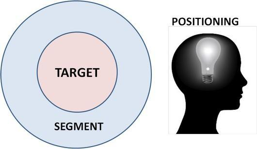 targeting and positioning Segmentation, targeting and positioning what is stp  stp or segmentation targeting positioning is a marketing tool with the help of which marketeers differentiate, attract, retain and grow customer base for their respective products.