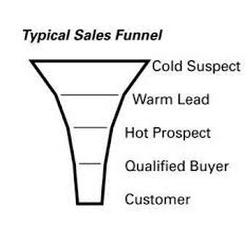 Sales pipeline - 1