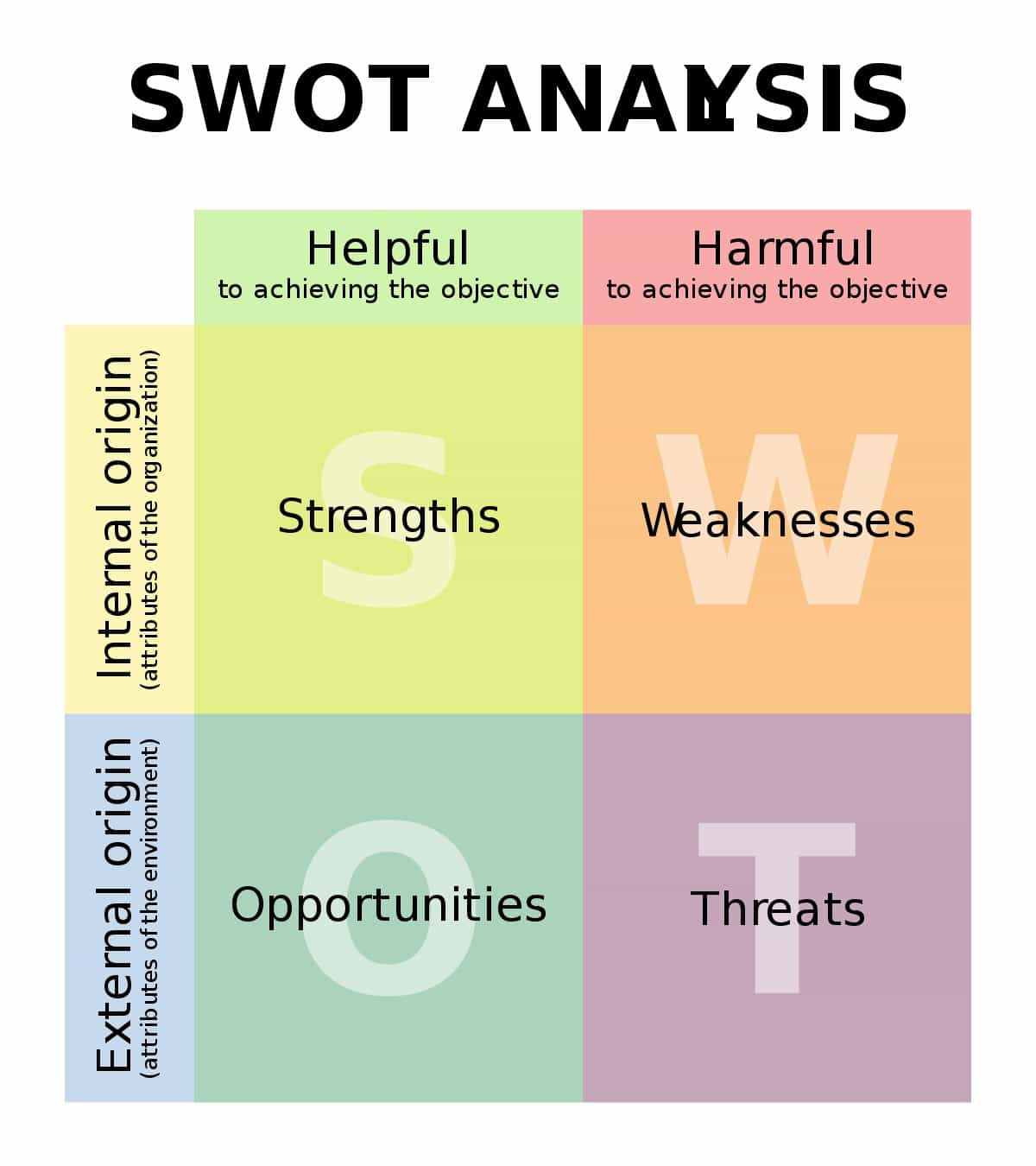 What is SWOT analysis? SWOT matrix, Examples, Template