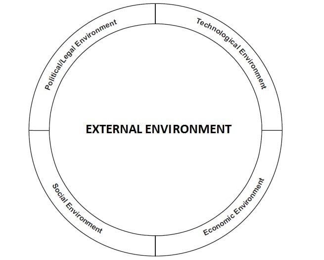 External environment Elements of marketing strategy - 3