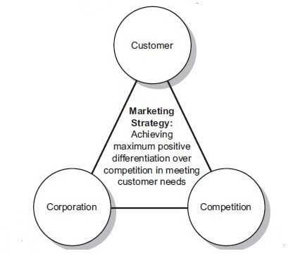 Internal environment in elements of marketing strategy - 2