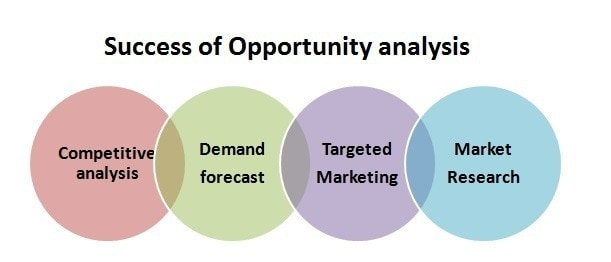 Success of Opportunity analysis