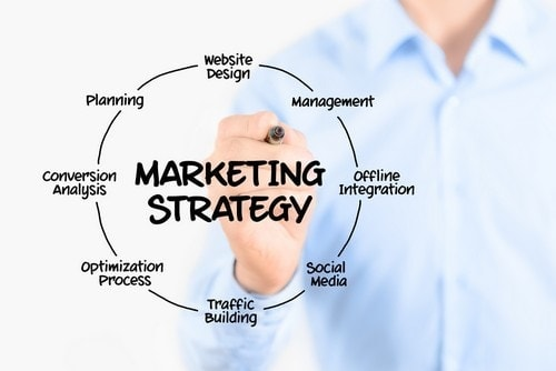 Elements of marketing strategy - 1