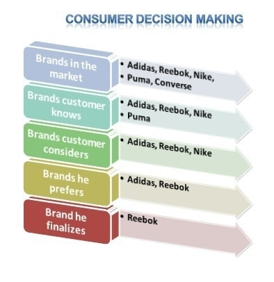 Consumer buying behavior - Evaluation of alternatives - 4
