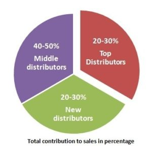 Breakup of distribution channel