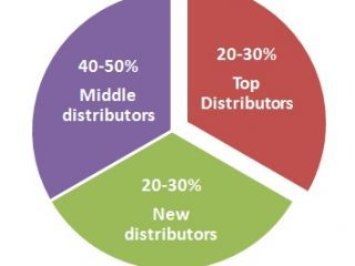 What should be the ideal breakup of distribution channel for small businesses?
