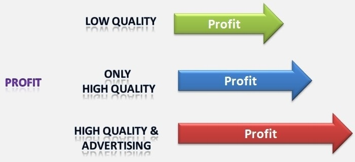 Importance of advertising Profitability