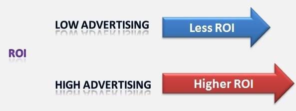 Importance of advertising Return on investment