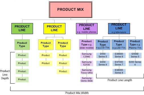Product mix - 2