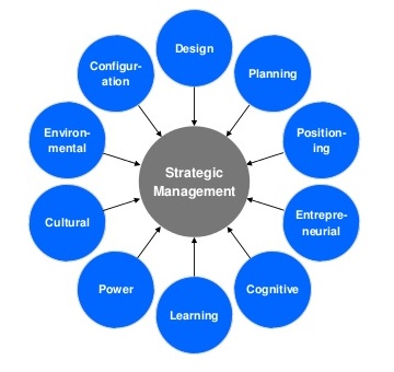 10 schools of thought of Strategy formulation by Mintzberg - 2