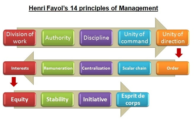 analysis of henri fayols principles Henri fayol's 14 principles of management for one of the earliest management theories discover its impact on today's management techniques.