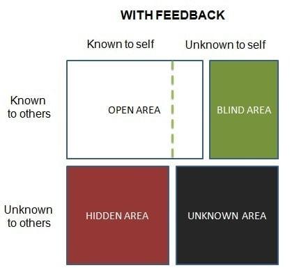 Johari Window improvement with feedback