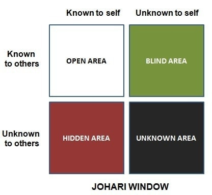 The Johari window for personal awareness and team building