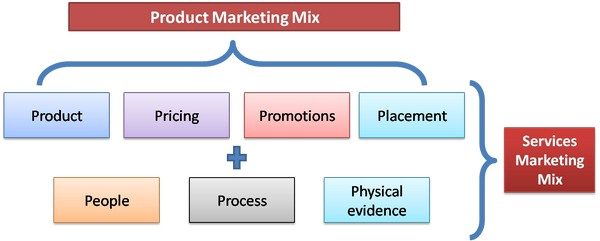 Difference between product marketing mix and service marketing mix