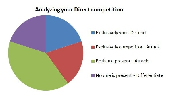 Analyse your direct competition