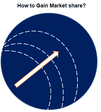 How to gain market share fast
