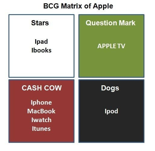 product market grid of apple ipod A history of apple's product launch marketing  ipod - $154,518,900 itunes - $344,161,500  there are several things to be gleaned from apple's history of launching products the company has .