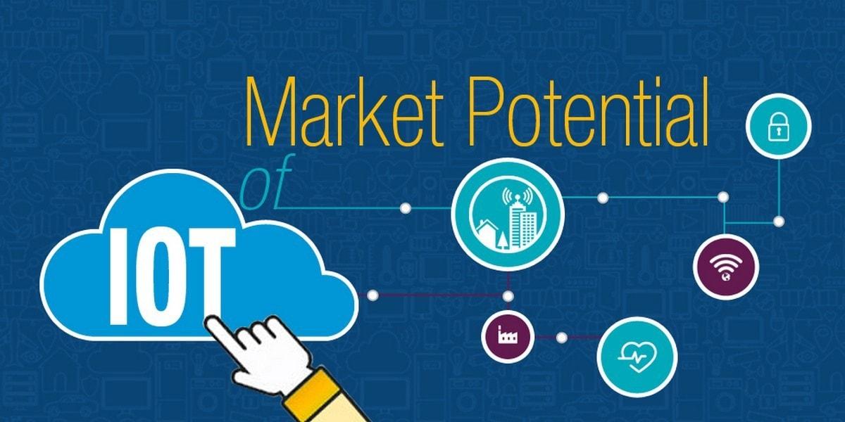 Determine market potential - 1