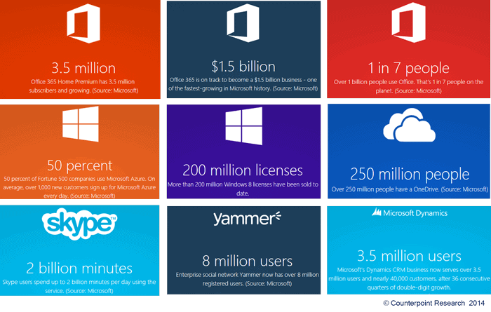 Marketing strategy of Microsoft