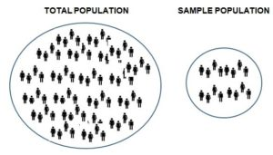 What is Sampling plan and its application in Market research?