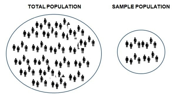 What Is Sampling Plan And How To Make A Sampling Plan For Research