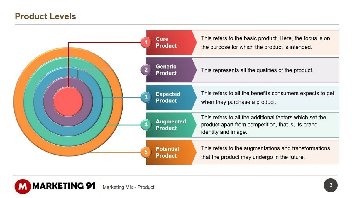 5 Product levels - Five product levels - 2