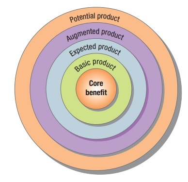 5 Product levels - Five product levels