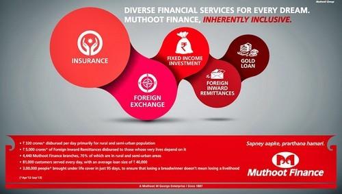 Marketing Mix Of Muthoot Finance 2