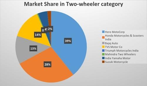 SWOT Analysis of Bajaj Auto - 1