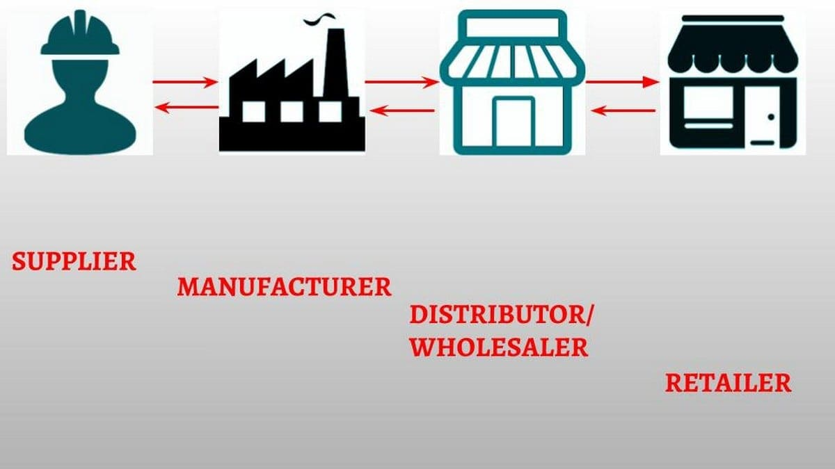 Difference between wholesalers retailers and distributors