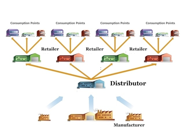 Difference between wholesalers retailers and distributors 1