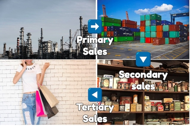 What is Primary sales, Secondary sales and Tertiary sales and what factors determine them?