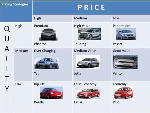 Premium positioning by segmentation