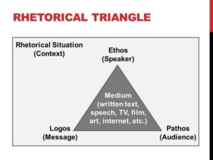 What Is A Rhetorical Triangle And How To Use It