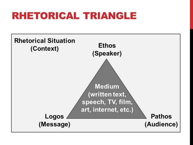 Rhetorical Triangle 1
