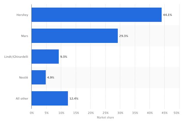 SWOT analysis of Hershey's