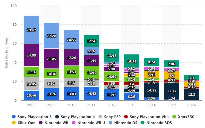 playstation opportunities and threats