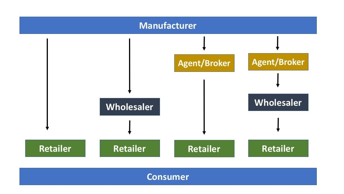 Consumer Channel Structure
