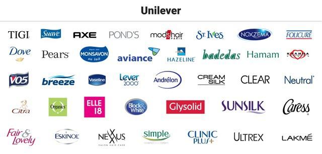 SWOT analysis of Unilever - 2