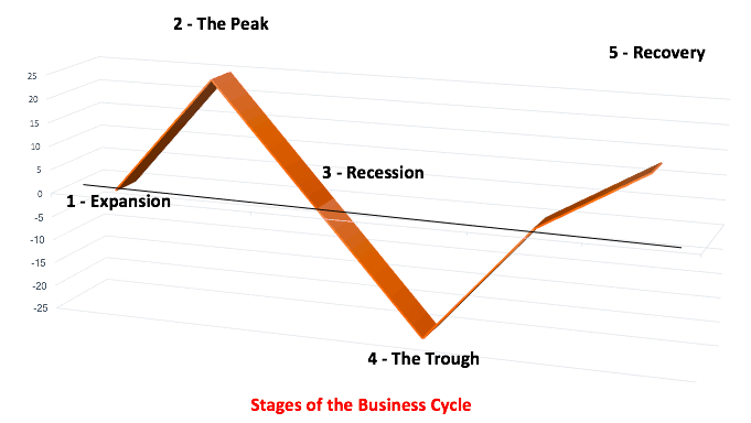 Stages of Business Cycle