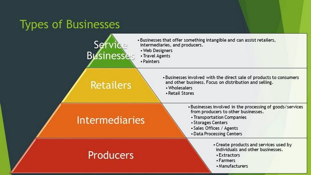 9 Types Of Businesses 1