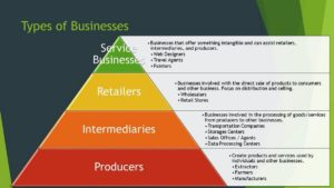 9 Types Of Businesses