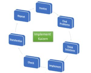 7 Steps to Implement Kaizen in your Organization