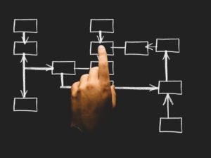 The Meaning Of Organizational Structure