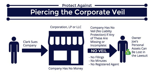 Piercing The Corporate Veil 1