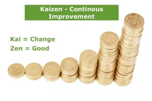 What is Kaizen – The philosophy of Kaizen Explained